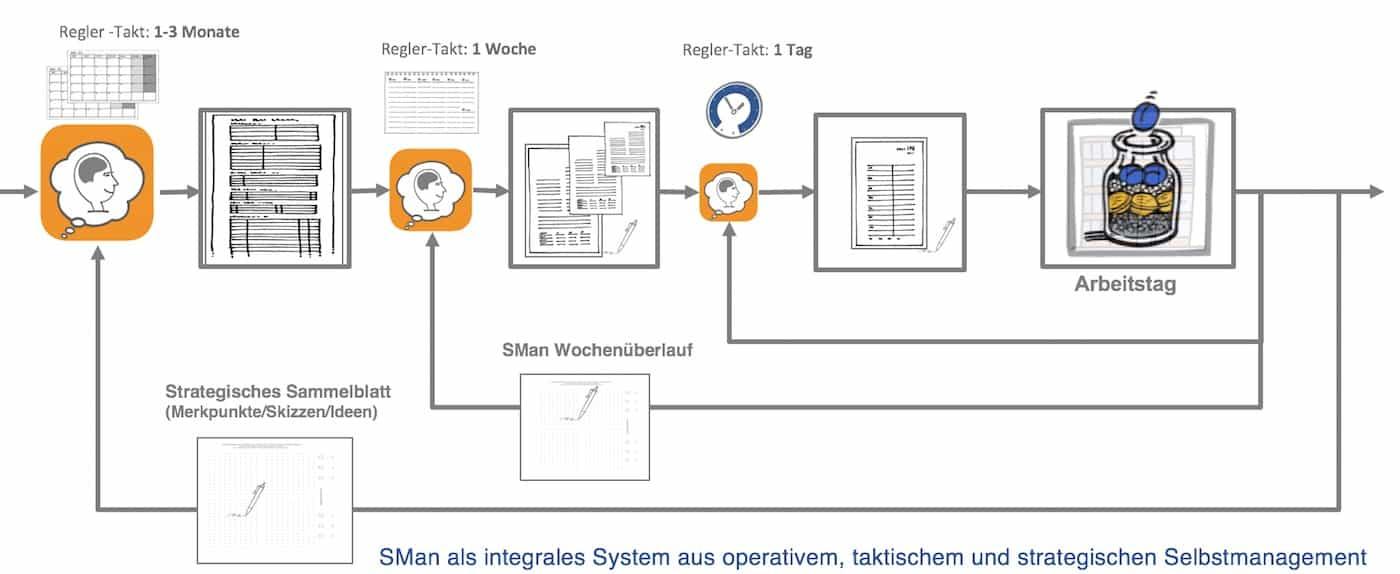 Strategisches Selbstmanagement Regelkreise SManSystems