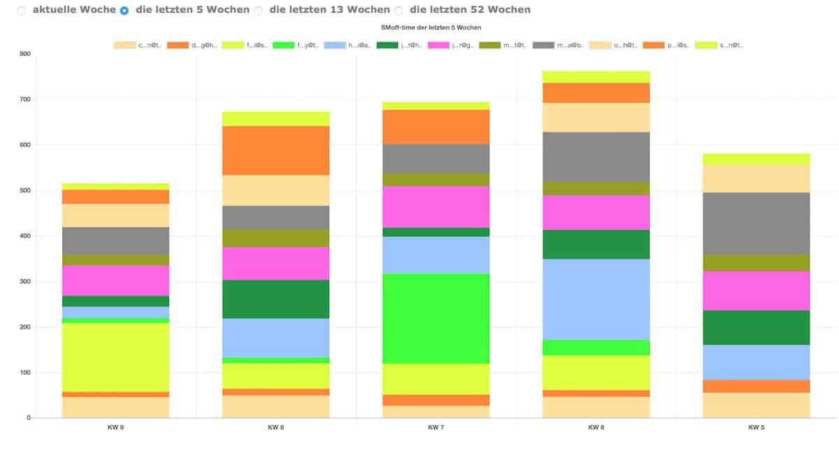 smoffen-gruppen-chart