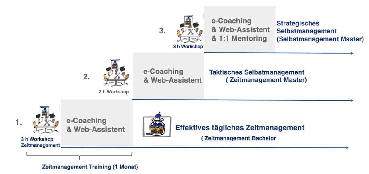 Selbstmanagement Kurs mit Zeitmanagement