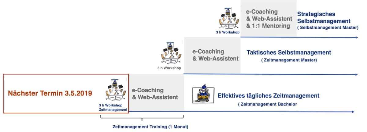 Training Zeitmanagement Workshop B