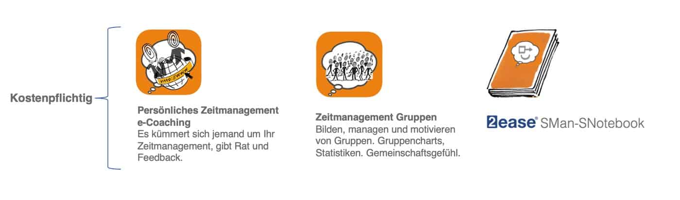 Zeitmanagement Coaching Support 0419