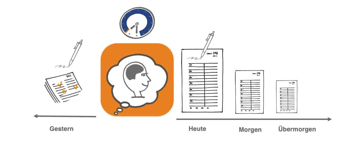 Zeitmanagement Methode Schema mit Sman 0419