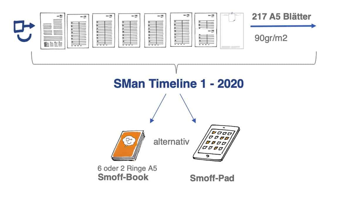 Selbstmanagement Timeline 1 2020 Schemabild 1119