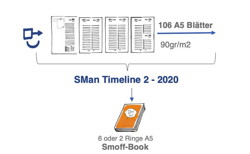 SMan Timeline 2 2020 Selbstmanagement 1119