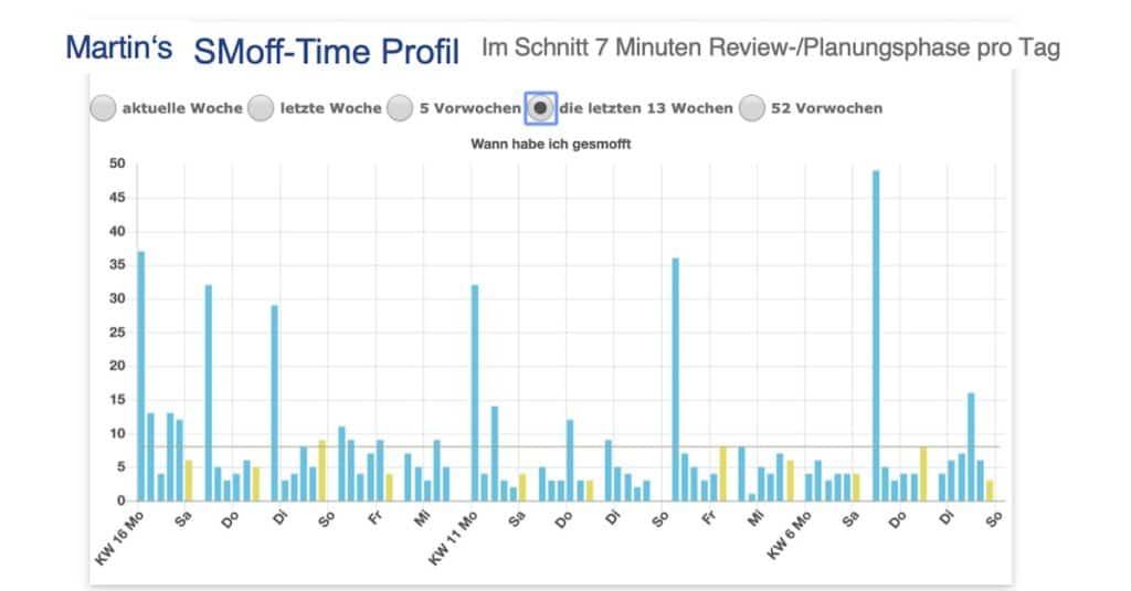 Mentee Martin Planungszeiten Smoff-Time