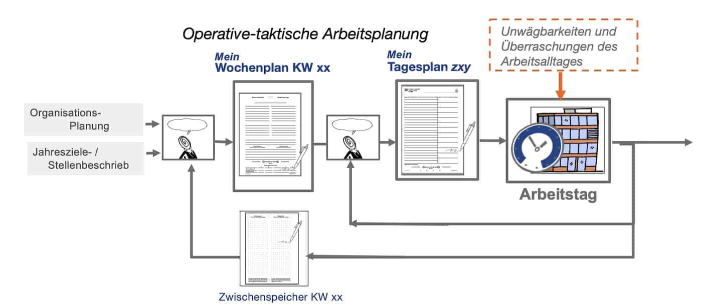 Taktisch-operative Arbeitsplanung SMan