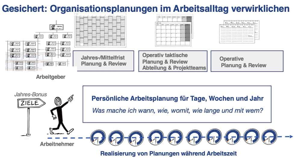 organisationplanung mit Arbeitsplanung