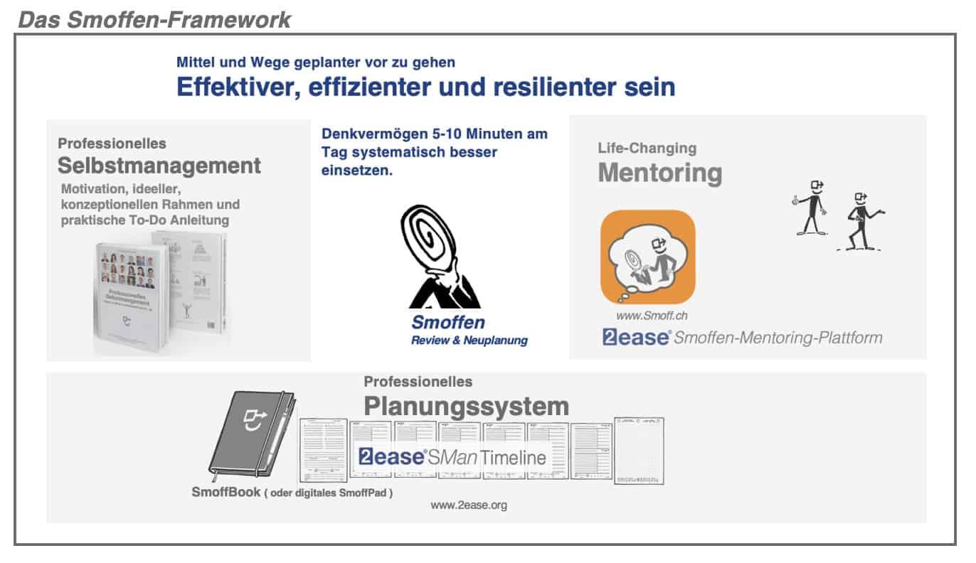 Das Smoffen-Framework